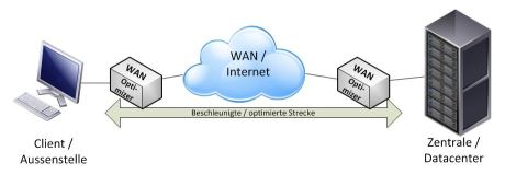 WAN-Optimierer