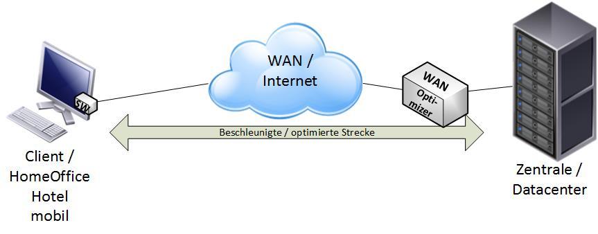 Client-WAN-Optimierer