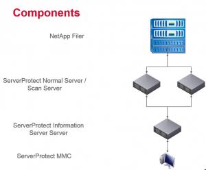 Schema ServerProtect