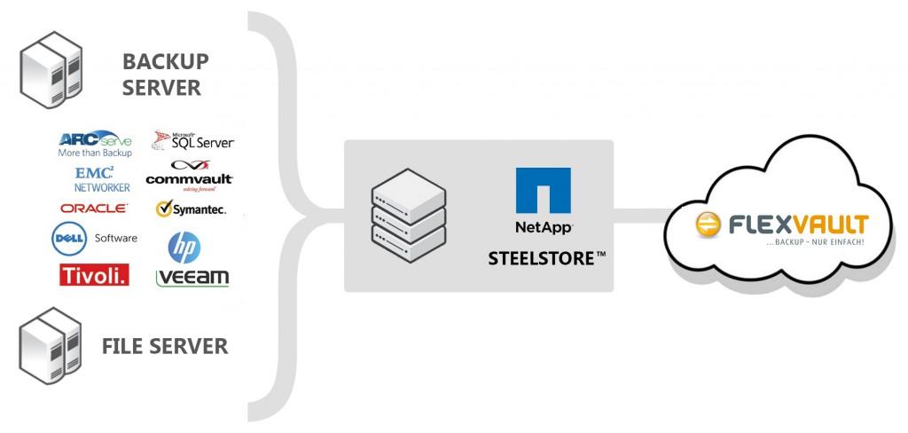SteelStore