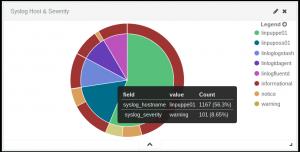Mit Logstash in Elasticsearch aggregierte Syslog-Daten nach Top-Hosts und Severity macht mögliche Probleme auf einem Blick sichtbar. Die Farben lassen sich mit Kibana 4.0.1 allerdings derzeit noch nicht in der Oberfläche anpassen