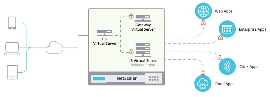 NetScaler Unified Gateway