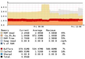 Observium_RAM-Anforderungen