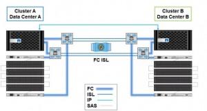 2-Mode MetroCluster Clustered Data ONTAP (MCC)