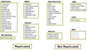 SVM-DR: Identity preserve