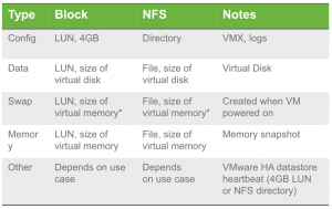 Überblick: Arten von VVol-Objekten
