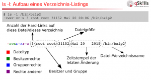 Eine Folie aus dem Linux Basics-Kurs