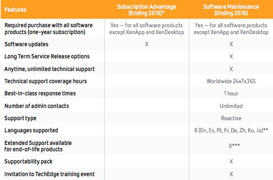 XenDesktop/XenApp bis 31.12.2016