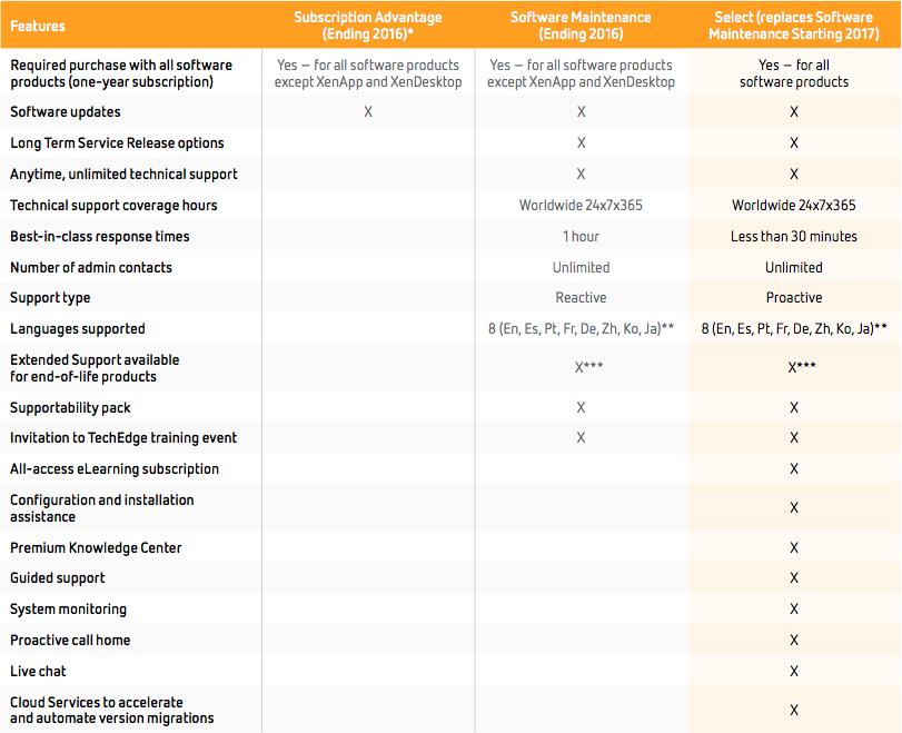 Citrix Änderungen beim Kauf von Neulizenzen