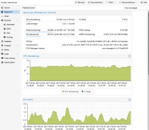 Proxmox-Weboberfläche: Übersicht Proxmox-Host für Referenz-Setup mit Daten zur CPU-, Speicher- und I/O-Auslastung