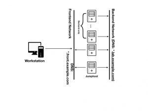 Diagramm der Netzwerkumgebung