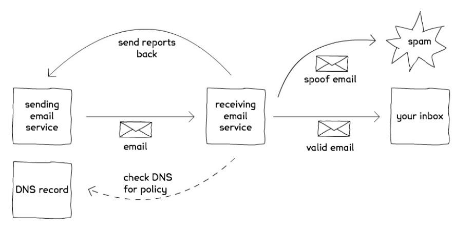 Was ist eine valide email adresse