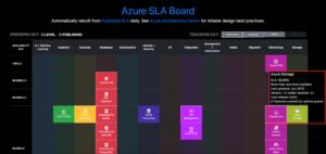 Azure SLA Board