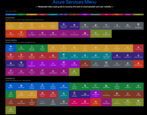 Azure Services Menu